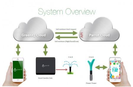 technical_greenIQ-450x296